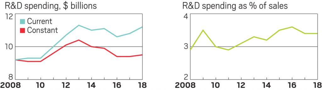 Research spending continues on an upward trajectory 2